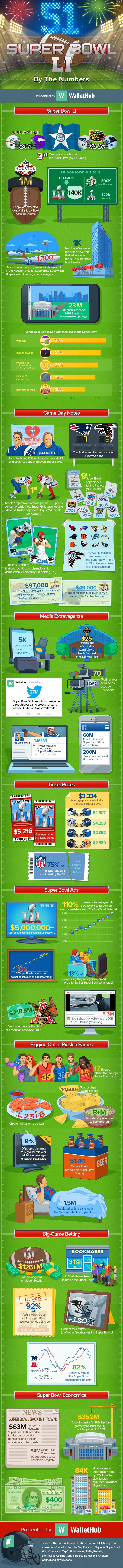 super-bowl-li-by-the-numbers-v4_optimized