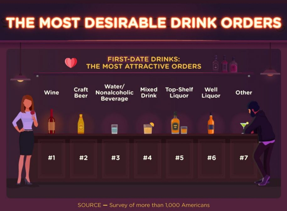 Most Desirable Drink Orders