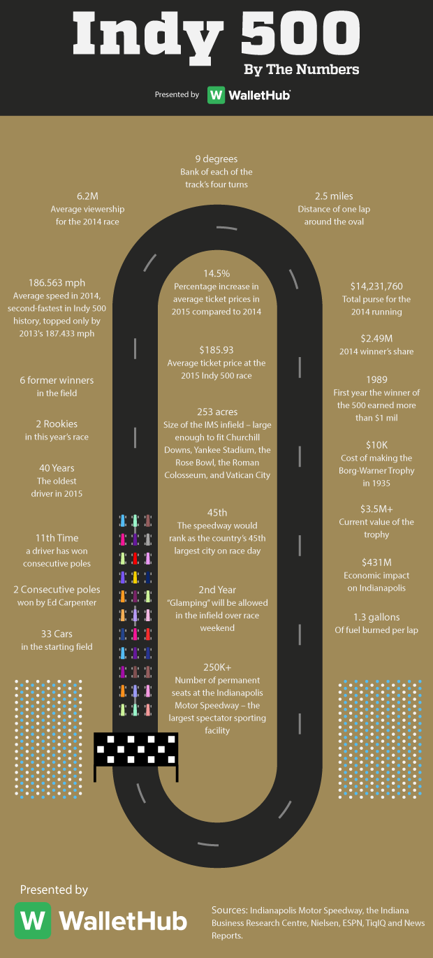2015-indy-500-infographic-052014